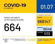 01 липня (станом на 9:00) в Україні 44 998 лабораторно підтверджених випадків COVID-19