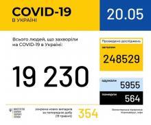 В Україні зафіксовано 19230 випадків коронавірусної хвороби COVID-19