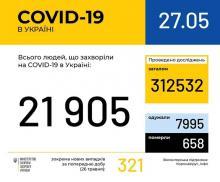 В Україні зафіксовано 21905 випадків коронавірусної хвороби COVID-19