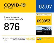 В Україні за минулу добу зафіксовано 876 нових випадків захворювання на коронавірусну інфекцію