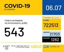 В Україні за минулу добу зафіксовано 543 нові випадки захворювання на коронавірусну інфекцію