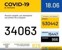 В Україні зафіксовано 829 випадків коронавірусної хвороби COVID-19