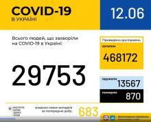 В Україні зафіксовано 29753 випадки коронавірусної хвороби COVID-19