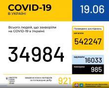 В Україні зафіксовано 921 випадок коронавірусної хвороби COVID-19