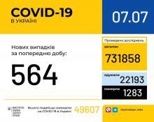 В Україні за минулу добу зафіксовано 564 нові випадки захворювання на коронавірусну інфекцію
