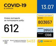В Україні зафіксовано 612 нових випадків коронавірусної хвороби COVID-19