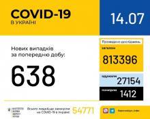 В Україні за минулу добу зафіксовано 638 нових випадків захворювання на коронавірусну інфекцію