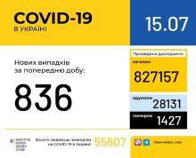 В Україні за минулу добу зафіксовано 836 нових випадків захворювання на коронавірусну інфекцію