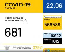 В Україні зафіксовано 681 випадок коронавірусної хвороби COVID-19