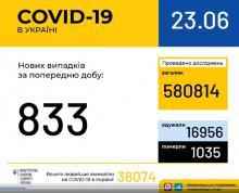 23 червня (станом на 9:00) в Україні 38 074 лабораторно підтверджені випадки COVID-19