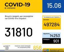 В Україні зафіксовано 31 810 випадків коронавірусної хвороби COVID-19