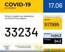 В Україні зафіксовано 33 234 випадки коронавірусної хвороби COVID-19