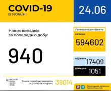 24 червня (станом на 9:00) в Україні 39 014 лабораторно підтверджених випадків COVID-19