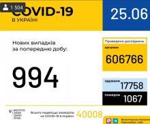 25 червня (станом на 9:00) в Україні 40 008 лабораторно підтверджених випадків COVID-19