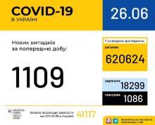 26 червня (станом на 9:00) в Україні 41 117 лабораторно підтверджених випадків COVID-19