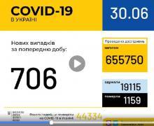 30 червня (станом на 9:00) в Україні 44 334 лабораторно підтверджені випадки COVID-19