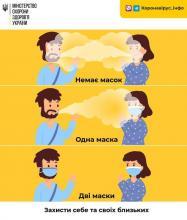 Чому важливо носити маску? Проста візуалізація — у інфографіці.