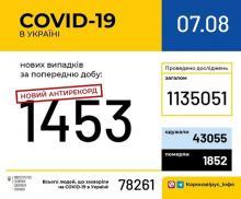 Новий антирекорд - майже півтори тисячі захворівших на COVID-19 за добу