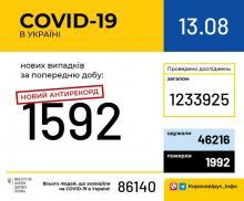 В Україні зафіксовано 1592 нові випадки коронавірусної хвороби COVID-19 — це антирекорд з кількості нових хворих за добу.