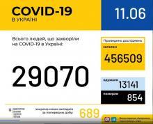 В Україні зафіксовано 29070 випадків коронавірусної хвороби COVID-19