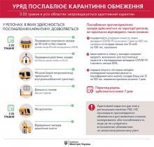 З 22 травня в усіх областях України починається адаптивний карантин